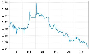 Chart A2A S.p.A. - 1 Woche