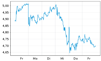 Chart Enel S.P.A. - 1 Woche