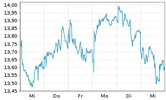 Chart ENI S.P.A.  - 1 Woche