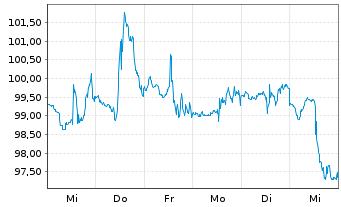 Chart Aptiv PLC - 1 Woche