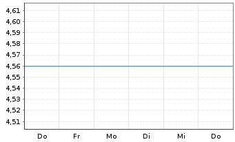 Chart Yellow Cake PLC - 1 Woche