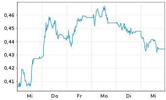 Chart Boohoo.com PLC - 1 Woche