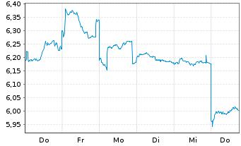 Chart Asahi Kasei Corp. - 1 Woche