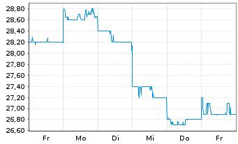 Chart ASICS Corp. - 1 Woche