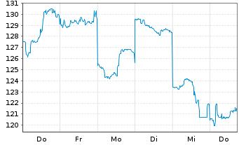 Chart Advantest Corp. - 1 Woche