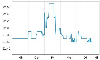 Chart ANA Holdings Inc. - 1 Woche