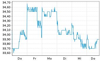Chart Taisei Corp. - 1 Woche