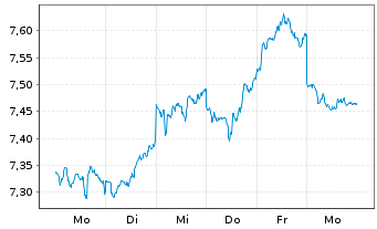 Chart Tokai Carbon Co. Ltd. - 1 Woche