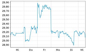 Chart Toshiba Corp. - 1 Woche