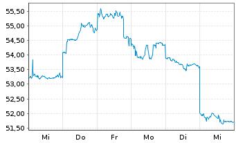 Chart Nidec Corp. - 1 Woche