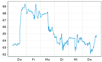 Chart Ambarella Inc. - 1 Woche
