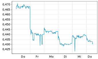 Chart Ascletis Pharma Inc. - 1 Woche