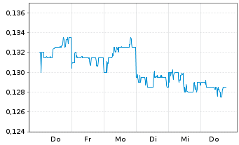Chart FIH Mobile Ltd. - 1 Woche