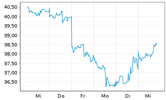 Chart Tencent Holdings Ltd. - 1 Woche