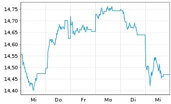 Chart AXA World Fds II-Cont.Eu.Opp.E Act Nom. A o.N. - 1 Woche