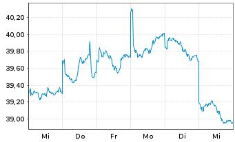 Chart ACMBernstein-Em.Mkts Gwth Ptf. Actions Nom. A o.N. - 1 Woche
