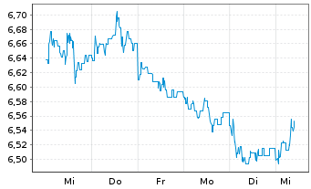 Chart ACMBernstein-American Inc.Ptf - 1 Woche
