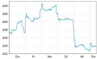 Chart Fidelity Fds-Greater China Fd R.Sh. A (Gl.C.) o.N. - 1 Woche