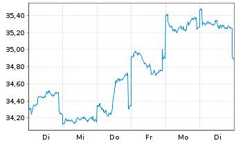 Chart Fidelity Fds-Pacific Fund R.Sh. A (Glob.C.) o.N. - 1 Woche