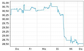 Chart Fidelity Fds-Latin America Fd. - 1 Woche