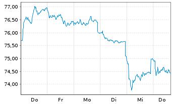 Chart Fidelity Fds-Switzerland Fund - 1 Woche