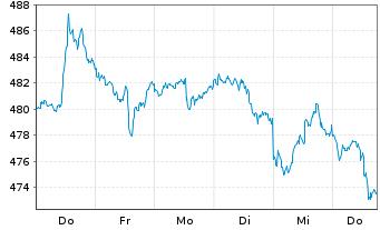 Chart ACMBernstein-Intl Health Care - 1 Woche