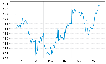 Chart ACMBernstein-Intl Technology Actions Nom. A o.N. - 1 Woche