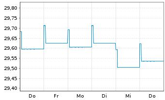 Chart AXA World Fds - Euro Bonds - 1 Woche