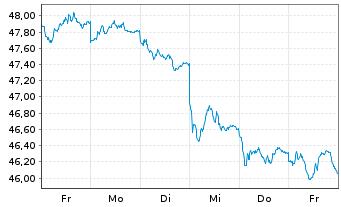 Chart AXA World Fds-Fram.EO Rel.Val. NamA A (auss.) o.N. - 1 Woche