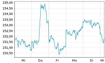 Chart ACMBernstein-Amer.Growth Ptf. - 1 Woche