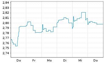 Chart ACMBernstein-Glob.Hgh Yld Ptf - 1 Woche