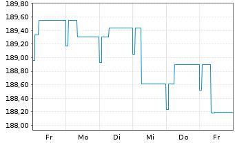 Chart BL SICAV - Bond EURO Inhaber-Anteile A o.N. - 1 Woche