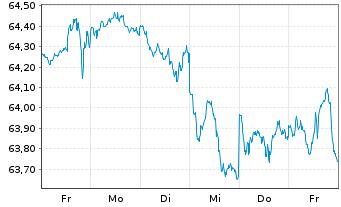 Chart AXA World Fds-Global Flex 50 NamAnt A (thes.) o.N. - 1 Woche