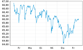 Chart Aberdeen Global SIC.-Europ.Eq. - 1 Woche