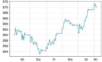 Chart Vitruvius-European Equity - 1 Woche