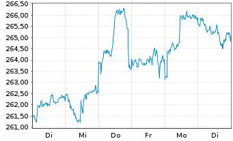 Chart Adviser I-Albrech&Cie Optisel. Inh.-An. A(CAP)o.N. - 1 Woche