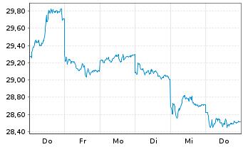 Chart Fr.Temp.Inv.Fds-Fr.Mut.Europ. Namens-Ant. A acc. - 1 Woche