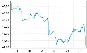 Chart Fidelity Fds-Gl Financ.Servic. R.Sh. A (Gl.C.)o.N. - 1 Woche