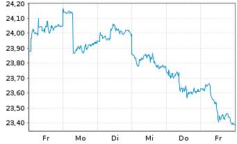 Chart FondsSel.SMR-Sauren Gl.Gr.PlusInhaber-AnteileAo.N. - 1 Woche