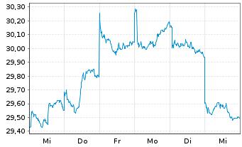 Chart Amundi Funds-Eq.Asia ex Japan Nam.-Ant.AU (C) o.N. - 1 Woche
