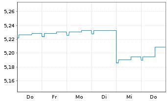 Chart Aberdeen Glob.S.-EO Hgh Yld Bd - 1 Woche