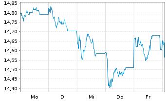 Chart Fr.Temp.Inv.Fds-F.Europ.Grwth - 1 Woche