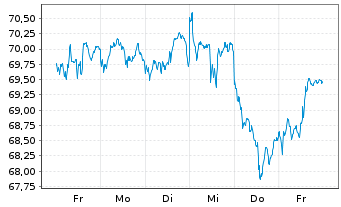 Chart AXA Wld Fds-Framl.Euro.Opport. - 1 Woche
