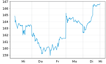 Chart AXA Wld Fds-Fram.Eur.Small Cap Namens-Ant. A - 1 Woche