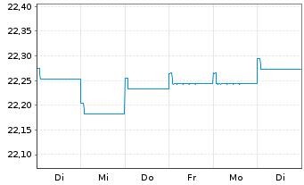 Chart AXA World Fds-Glob.Hi.Yiel.Bds - 1 Woche