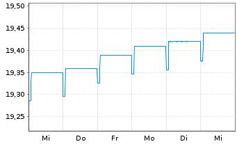 Chart Fr.Temp.Inv.Fds-F.Hig.Yiel.EO Nam.-Ant. A acc. - 1 Woche