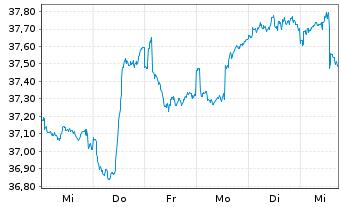 Chart Aberdeen Gl.-Emerg.Mkts Bd Fd Act.Nom.C. A-2 o.N. - 1 Woche