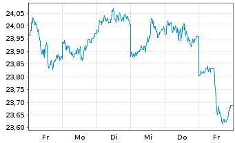 Chart AXA World Fds-Gl.Aggregate Bds Nam A(auss.)USD o.N - 1 Woche