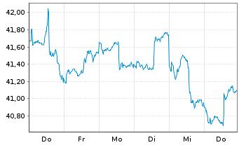 Chart AGIF-Allianz RCM Glob.Sustain. - 1 Woche