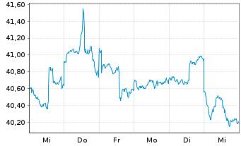 Chart AGIF-Allianz RCM Glob.Sustain. Bearer Shares A  - 1 Woche